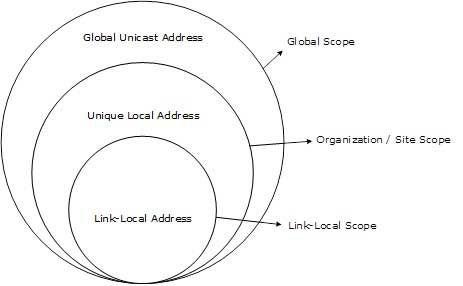 IPv6 Tek Noktaya Yayın Adreslerinin Kapsamı: