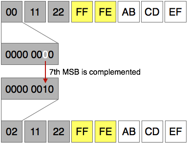IPV6 Arabirim Kimliği